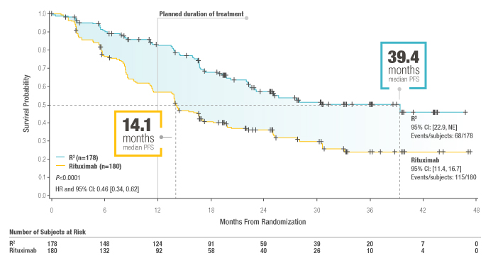 R² SIGNIFICANTLY IMPROVED MEDIAN PFS VS RITUXIMAB